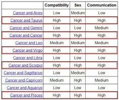 Cancer Compatibility And Quotes On Pinterest