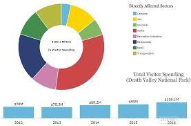 Death Valley Climate Chart Economic Benefit 2016 Death Valley National Park U S