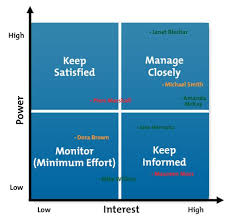 Power And Interest Matrix Stakeholder Analysis Project Management Tools From MindTools 2
