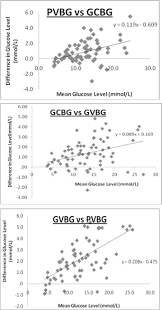Correlation Between Capillary And Venous Blood Glucose