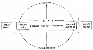 the texualized rhetorical situation elements of e rhetoric  looking at the rhetorical situation the text itself a speech an essay a webpage creates or projects an implied rhetor and an implied audience