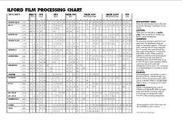 Film Processing Chart Ilford Film Processing Chart Michael Hiser Flickr