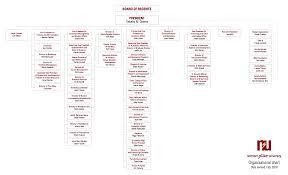 Nsu Organizational Chart | Northern State University