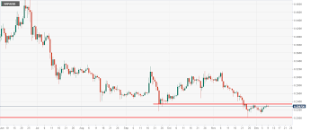 Ripple Price Prediction We Need This Level To Be Taken Out