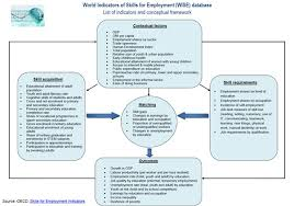 Skills For Employment World Indicators Of Skills For Employment Wise New Oecd Database