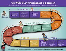 Developmental Milestones To Age 4 Developmental Milestones