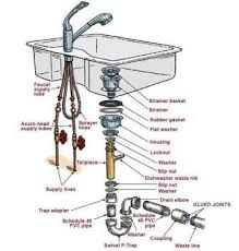 replace the drain in your kitchen sink db adventures