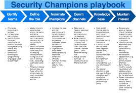 Define Team Leader Security Champions Playbook Owasp