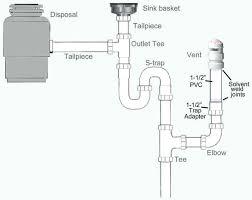 kitchen sink clogged garbage disposal not working stopper leaking drain
