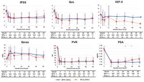 Psa Density Chart Favorable Long Term Oncological And Urinary Outcomes Of