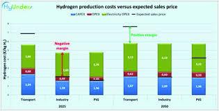 Hydrogen Production Costs Versus Expected Sales Price Download
