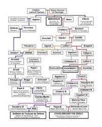Pin By Shreya Yadav On Family Tree Pedigree Chart