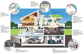 future houses facts in the essay technology is constantly evolving   what will homes be like in the future computers are very important part of our lives futuristic homes technology