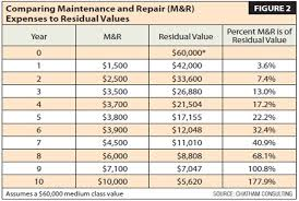 Vehicle Residual Value Chart How To Calculate Optimal Replacement Cycles Operations