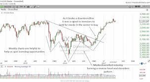 How To Use Weekly Stock Charts To Find Investing Opportunities