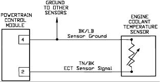 temperature guage pegged hot replaced thermostat temperature sensor graphic