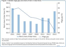 Iza World Of Labor The Labor Market In Brazil 2001 2015