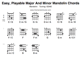 Mandolin Chord Chart Printable Two Finger Mandolin Chords That Are Playable Themandolintuner