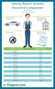 arizona car insurance quotes