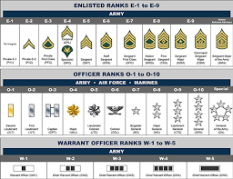 Army Pay Ranks Chart 67 Bright Us Military Hierarchy Rank Chart