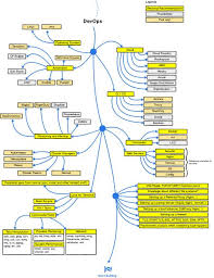 Amazing Charts Cloud This Amazing Chart Shows A Web Development Roadmap For