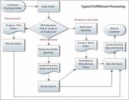 Sample Purchasing Process Flow Chart 58 Timeless Inventory Process Flowchart