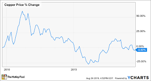 How To Invest In Copper Stocks The Motley Fool