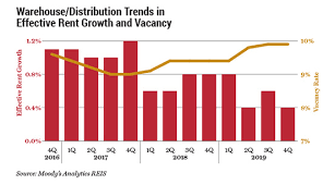 All Is (Mostly) Well in Industrial with Moody's Analytics Reis | CCIM  Institute