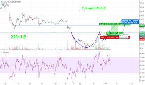 Btc Eth Usd Chart Page 42 Eth Btc Ethereum To Bitcoin Price Chart Tradingview