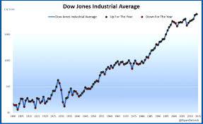 Dow Jones Quote Adorable Dow Jones Live Chart Index Today Ticker QUOTE CHART FacebookIcon
