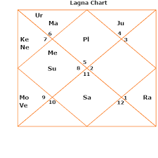 Navamsa Chart Prediction For Marriage Love Horoscope Luck Fortune Navamsa Divisional Horoscope