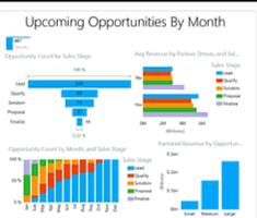 Salesforce Funnel Chart Funnel Charts Power Bi Microsoft Docs
