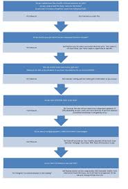 The Home Buying Decision Flow Chart Youngmoneyfinance