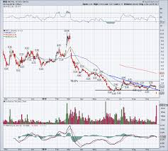 Nio Stock Chart Nio Stock Is A Complete Disaster Chart Stock Market