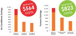 lennox furnace prices. Lennox Furnace Prices C