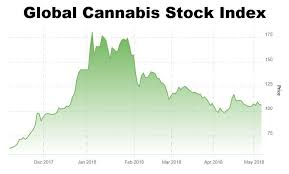 Owcp Stock Chart Avoid These Obvious Mistakes When Investing In Cannabis Stocks