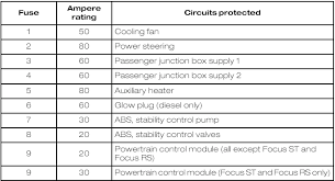 fuse specification chart fuses ford focus owners manual ford engine compartment fuse box