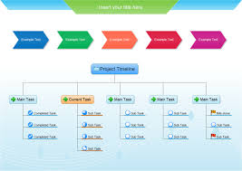 Example Of A Project Timeline Mind Map Examples Project Timeline