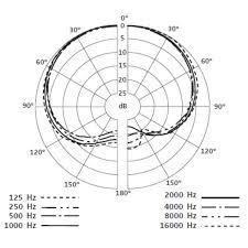 Sennheiser e908 d condenser microphone for drums