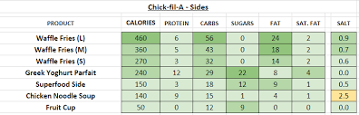 Chick Fil Nutrition Facts Chart Chick Fil A Superfood Nutrition Information
