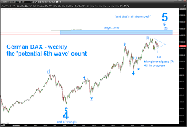 S Dax Chart German Dax Is A Stock Market Correction In Motion See It