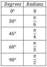 Trigonometric Function Values Of Special Angles Video