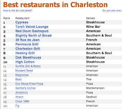 famous restaurants names. Brilliant Famous Picture10 And Famous Restaurants Names G