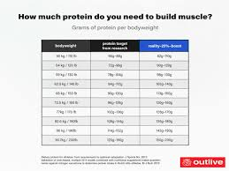 Protein Powders Super Guide The Best Types How Much To Take