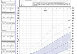 Up To Date Military Bmi Chart Height Weight Chart National