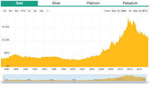 Gold Spot Price Historical Chart Currency Exchange Rates