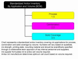 Anilox Roll Specifications Line Count Or Volume