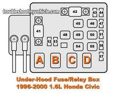 1996 2000 1 6l honda civic (dx, ex, lx) under hood fuse box 1996 honda civic fuse box location at 2000 Civic Fuse Box