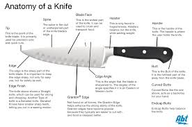 A Guide To Choosing And Buying Kitchen KnivesTypes Of Kitchen Knives