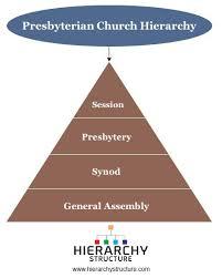 Presbyterian Church Hierarchy Chart Hierarchystructure Com